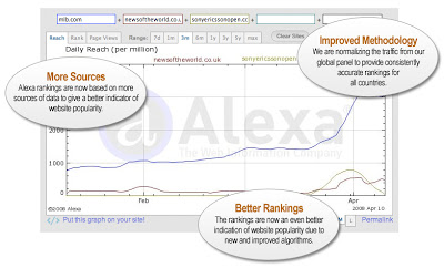 Alexa Rankings Wijziging